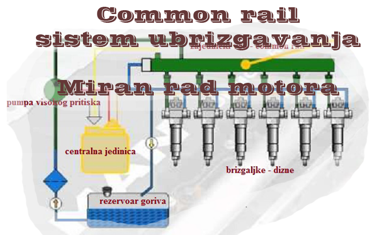 Common rail  sistem ubrizgavanja